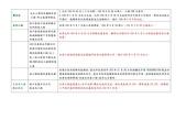 104年1~6月大小事:1040505林口工程列管表-2.jpg
