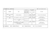 停水施工公告:2.管線機構預定施工彙整明細表 (104.11.28~104.12.04)-1.jpg