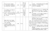 103年5~8月網站地方大小事:新北市 林口區 重要建設計畫一覽表-9.jpg