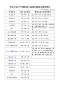 108年2月會勘:9481:新北市林口市場新建工程預定期程及辦理情形(1080226)-1.jpg