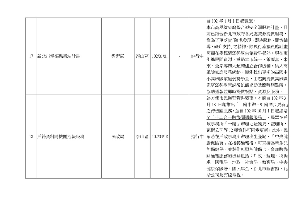 103年5~8月網站地方大小事:新北市 泰山區 重要建設計畫一覽表-6.jpg