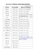 108年7月會勘:9481:新北市林口市場新建工程預定期程及辦理情形(1080725)(1)-1.jpg