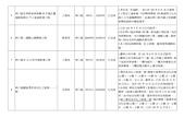 103年5~8月網站地方大小事:新北市 林口區 重要建設計畫一覽表-2.jpg