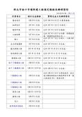 108年4月會勘:9481:新北市林口市場新建工程預定期程及辦理情形(1080328)-1.jpg