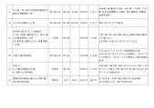 103年5~8月網站地方大小事:新北市 林口區 重要建設計畫一覽表-4.jpg