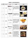 104.7~12大小事:林口三井OUTLET PARK首次登台美食新聞稿cc (中文)20150902-2.jpg