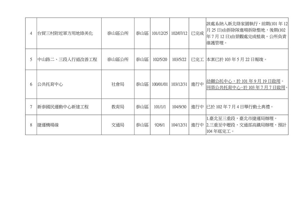 103年5~8月網站地方大小事:新北市 泰山區 重要建設計畫一覽表-2.jpg
