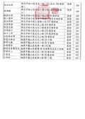 105年7-12大小事:11007-10【交通局1050831 786區核定函】-15.jpg
