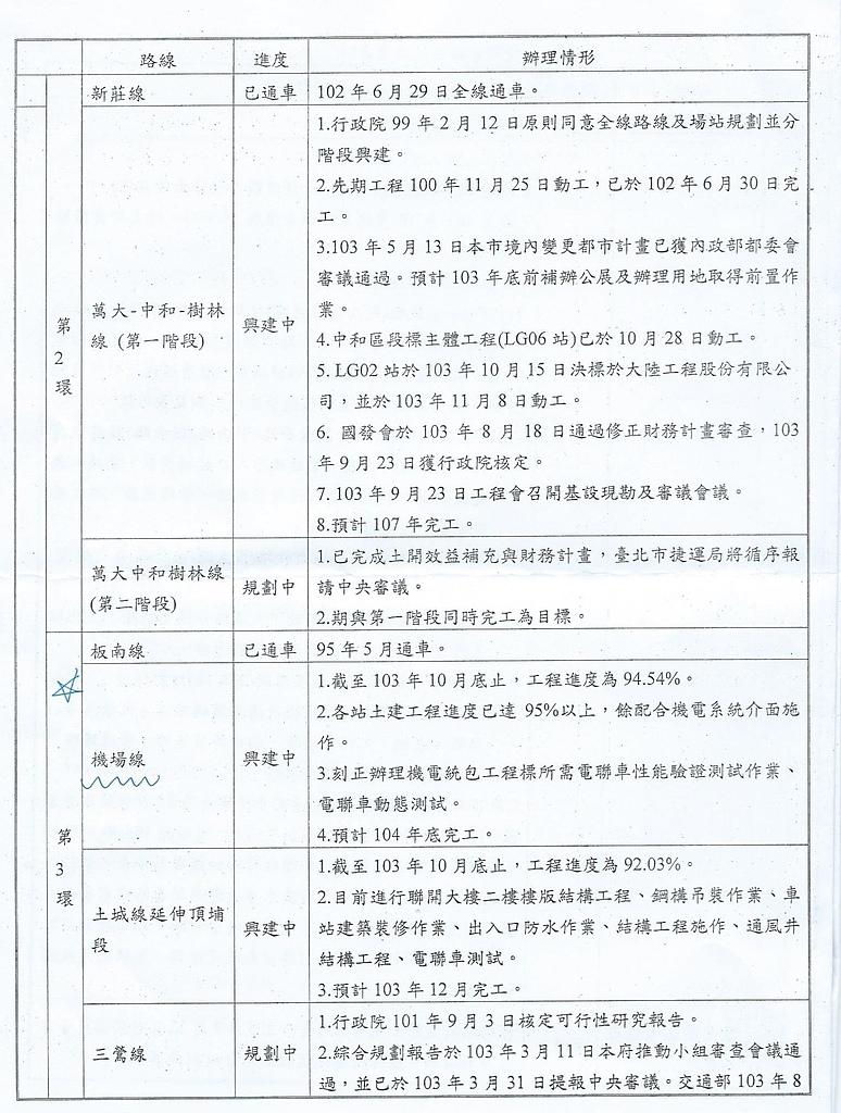 103年9~12月大小事:檢送10月份三環三線進度表 (3).jpg