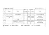 停水施工公告:2.管線機構預定施工彙整明細表 (104.11.07~104.11.13)-1.jpg