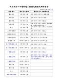 108年5月會勘:9481:新北市林口市場新建工程預定期程及辦理情形(1080524)-1.jpg