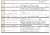 103年9~12月大小事:000000000新林口平台列管事項(彙整)-0928會議紀錄版-6.jpg