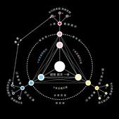 Tree:巴夏_意識的九個層面02.jpg