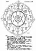 宗教信仰:m4忉利天宮示意圖.jpg